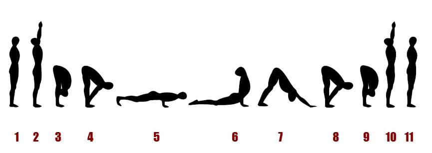 Yoga salutation au soleil A